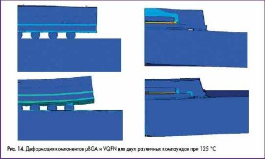 Деформация компонентов ?BGA и VQFN