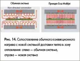 Сопоставление обычного конвекционного нагрева с новой системой доставки тепла в зону оплавления