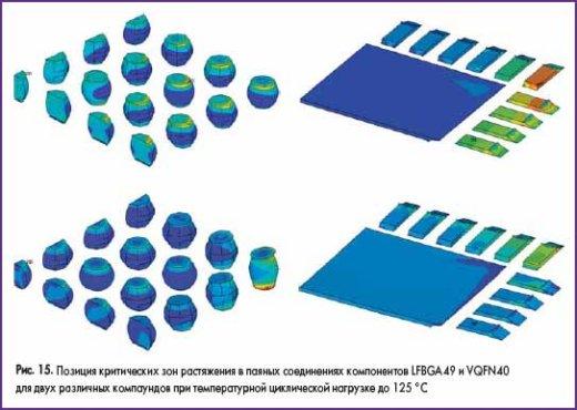 Позиция критических зон растяжения в паяных соединениях компонентов LFBGA49 и VQFN40