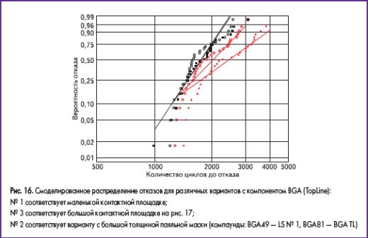 Смоделированное распределение отказов для различных вариантов с компонентом BGA (TopLine)