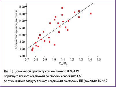 Зависимость срока службы компонента LFBGA49