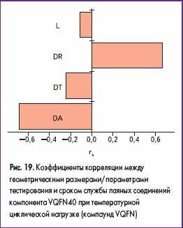 Коэффициенты корреляции между геометрическими размерами/параметрами тестирования и сроком службы паяных соединений компонента VQFN40