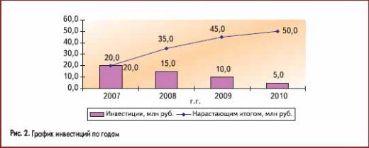 График инвестиций по годам
