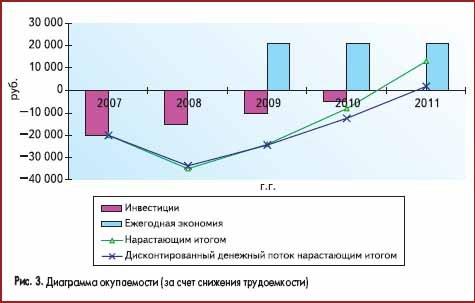 Диаграмма окупаемости