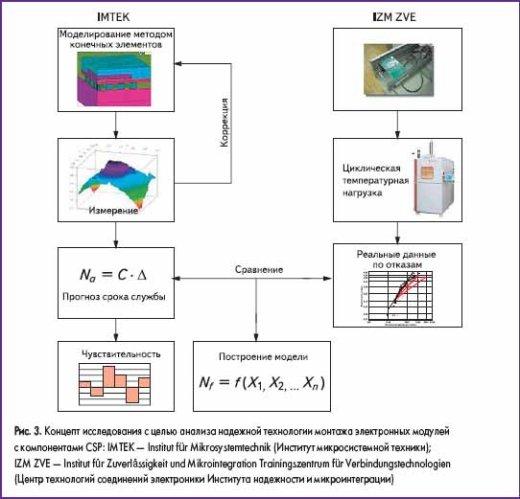 Концепт исследования с целью анализа надежной технологии монтажа электронных модулей с компонентами CSP