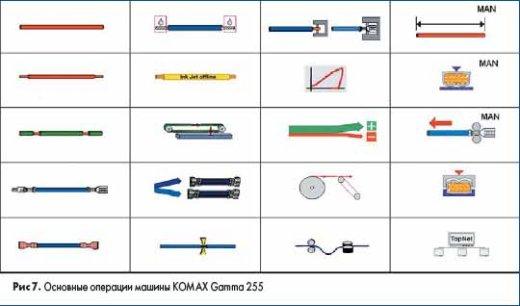 Основные операции машины KOMAX Gamma 255
