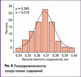Распределение высоты зазора паяных соединений