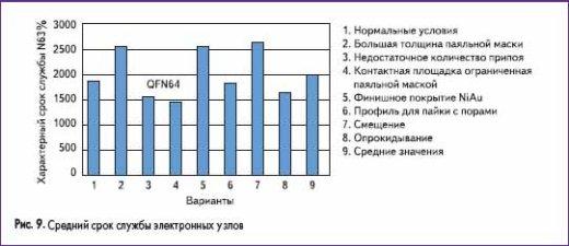 Средний срок службы электронных узлов