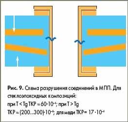 Схема разрушения соединений в МПП. Для стеклоэпоксидных композиций