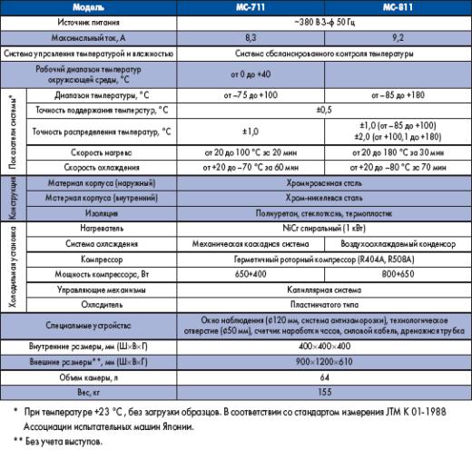 Технические характеристики климатических камер MC-711/811