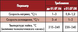 Анализ требований к монтажу ЭБ
