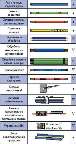 Основные операции KOMAX Kappa 225