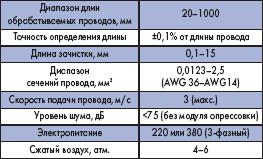 Технические характеристики KOMAX Gamma 255