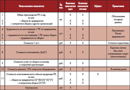 Таблица 5. Сравнительный анализ по основным показателям