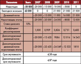 Таблица 6. Расчет окупаемости по годам