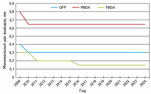 График, показывающий уменьшение минимального шага выводов компонентов с выводами типа «крыло чайки» и с шариковыми выводами на примере компонентов для малогабаритных портативных устройств