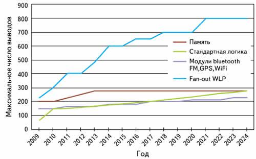 График роста максимального числа выводов компонентов WLP