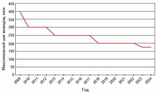 График, демонстрирующий уменьшение минимального шага выводов компонентов WLP (на примере микросхем памяти)