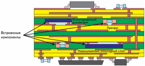 Схематичное изображение печатной платы со встроенными компонентами и с двусторонним поверхностным монтажом