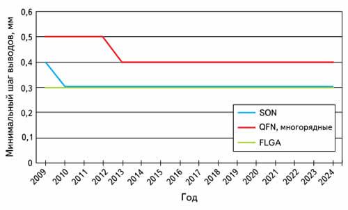 График, показывающий уменьшение минимального шага выводов компонентов с контактными поверхностями на примере компонентов для малогабаритных портативных устройств