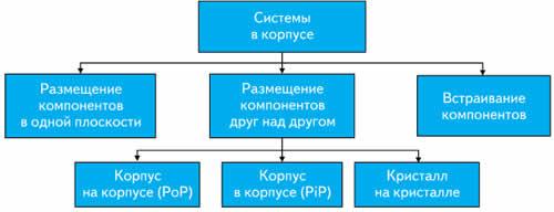 Классификация систем в корпусе