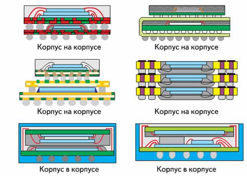 Схематичные изображения вариантов конструктивного исполнения систем в корпусе