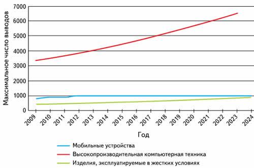 График роста максимального числа выводов