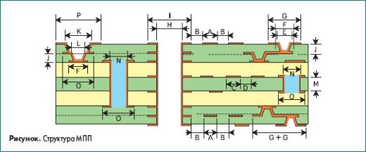 Структура многослойных печатных плат