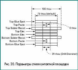 Параметры стиля контактной площадки