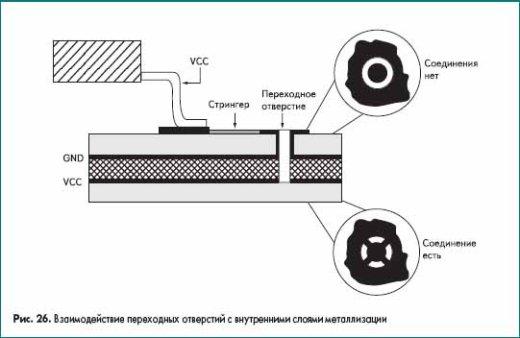 Взаимодействие переходных отверстий с внутренними слоями металлизации