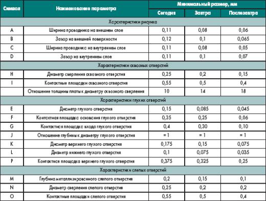 Численные характеристики многослойных печатных плат