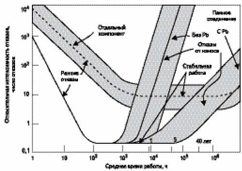 Кривая отказов для электронных модулей