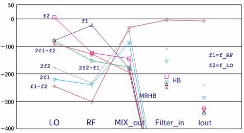 Результаты расчета продуктов преобразования на выходе смесителя QPSK-приемника