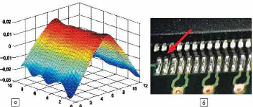 Усталостное разрушение: а) поле деформаций печатной платы при воздействии синусоидальной вибрации (способ закрепления — заделка по коротким сторонам); б) при воздействии ШСВ 9,8-28g (СКЗ) в диапазоне частот 20-2000 Гц