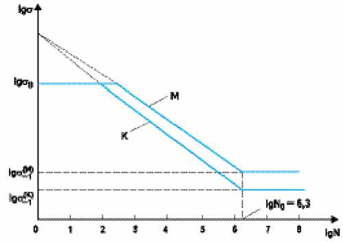 Различия кривых усталости для материала (М) и конструкции образца (К) для металлических корпусов