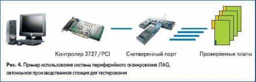 Пример использования системы периферийного сканирования JTAG, автономная производственная станция для тестирования печатных плат
