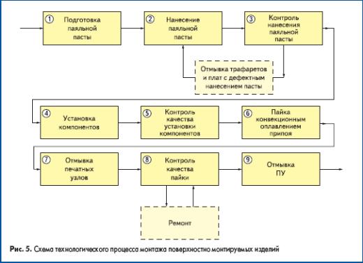 Схема технологического процесса монтажа поверхностно монтируемых изделий