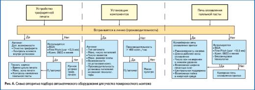 Схема алгоритма подбора автоматического оборудования для участка поверхностного монтажа