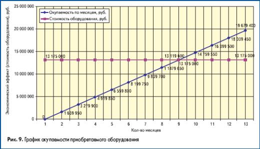 График окупаемости приобретаемого оборудования