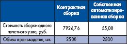 Исходные данные для расчета окупаемости линейки поверхностного монтажа