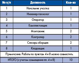 Количество персонала на смену (ориентировочно)
