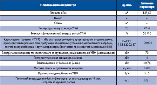 Технические параметры микроклимата на участке поверхностного монтажа