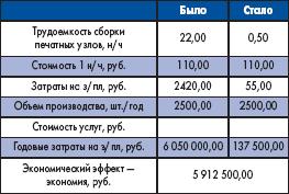 Исходные данные для расчета экономической эффективности