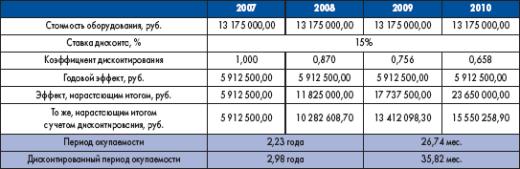 Окупаемость приобретаемого оборудования по годам за счет экономии затрат на зарплату