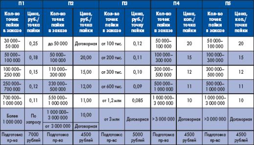 Расценки на услуги по сборке электронных модулей некоторых российских предприятий