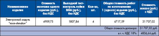 Приложение 3 (структура цены договора)