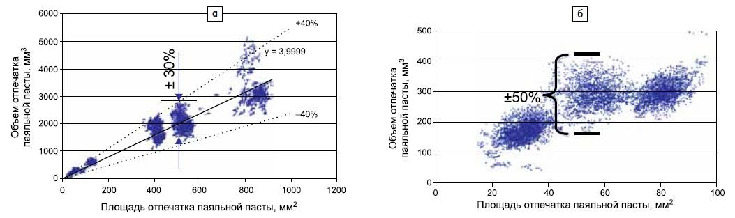 Корреляция между площадью и объемом отпечатка паяльной пасты