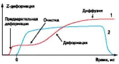 Стадии образования соединения УЗ-микросваркой