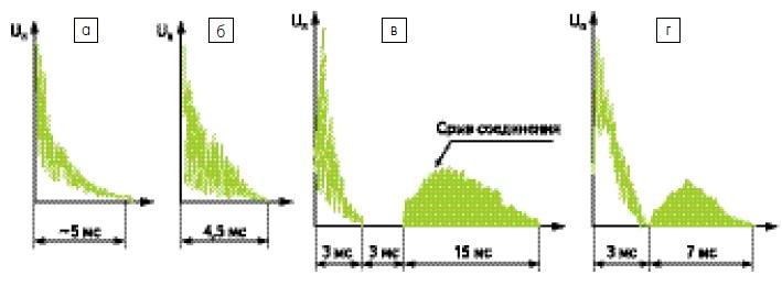 Осциллограммы сигналов при термозвуковой сварке шариком диаметром 50мкм с алюминиевой контактной площадкой в зависимости от мощности