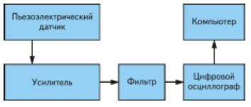 Система мониторинга УЗ-сварки